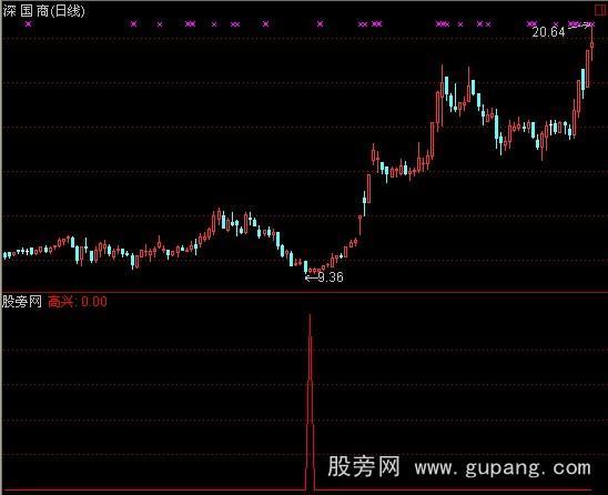 通达信越跌越高兴选股指标公式