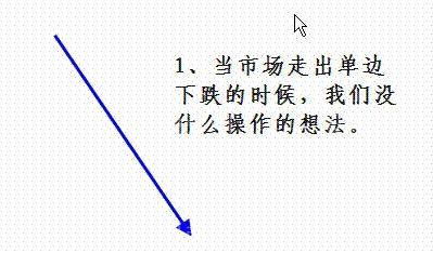 成交量详细讲解(图)