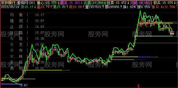 飞狐老大黄金主图指标公式