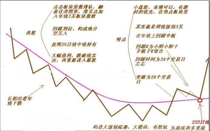 图解牛股选股模式