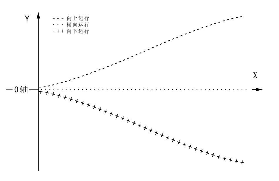 图解sarlery均线理论