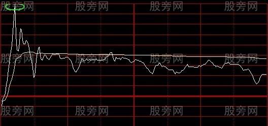市场中的分时图可分为8种
