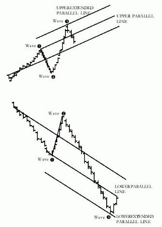 安德鲁鱼叉技术指标