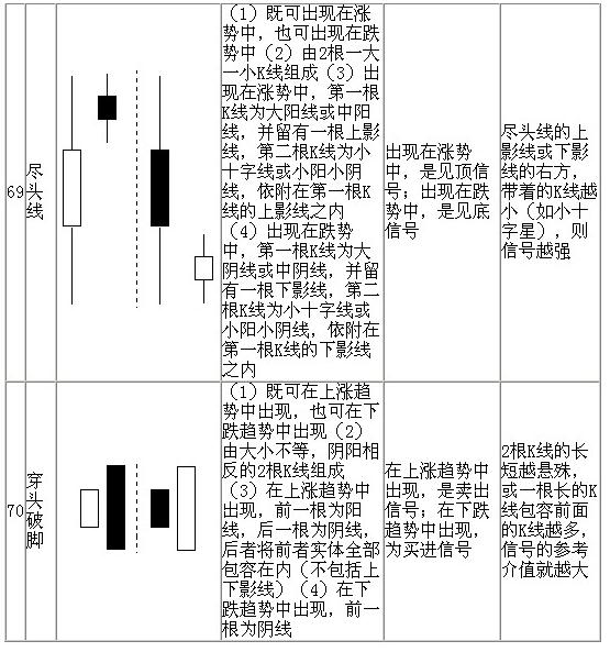70种K线基本图形