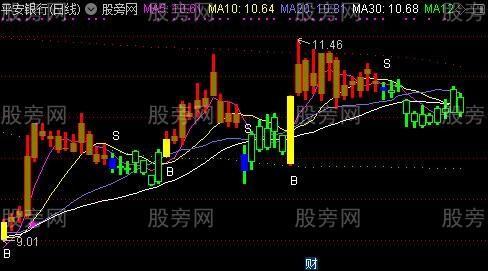 通达信BS波段买卖点主图及选股指标公式
