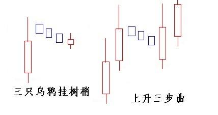 双飞乌鸦与三只乌鸦K线组合形态
