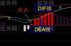 MACD指标的几种买入形态