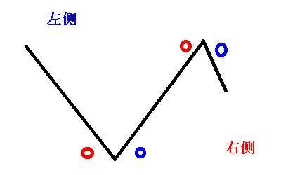 左侧交易和右侧交易的意义