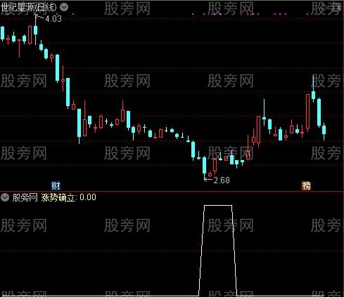 绝品趋势线之涨势确立选股指标公式