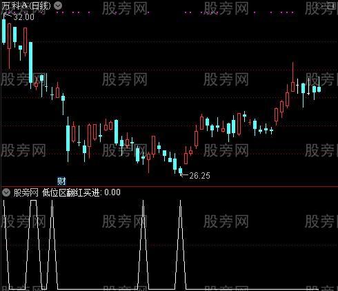 简单KDJ之低位区翻红买进选股指标公式