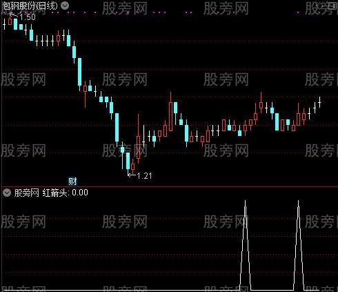 买卖极品主图之红箭头选股指标公式