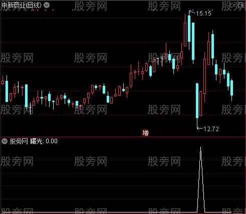 超级机构买卖之曙光选股指标公式